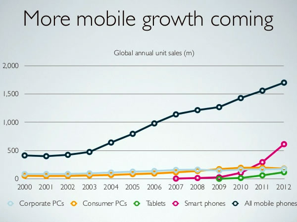 03 more mobile growth coming