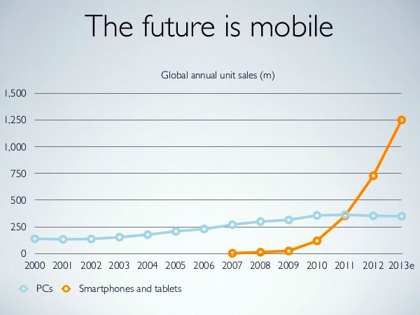 04 the future is mobile