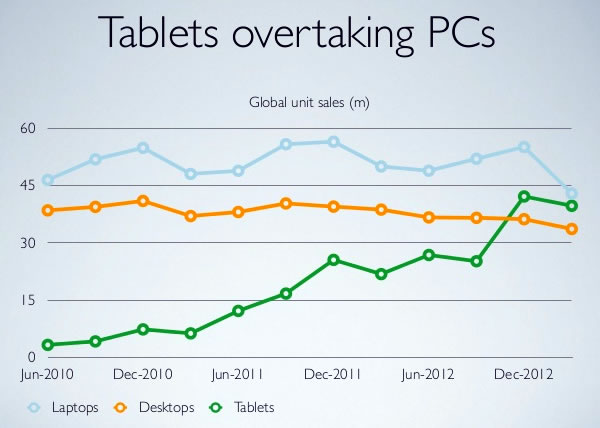 05 tablets overtaking pcs