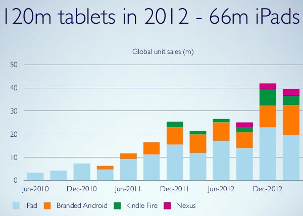 06 120m tablets in 2012