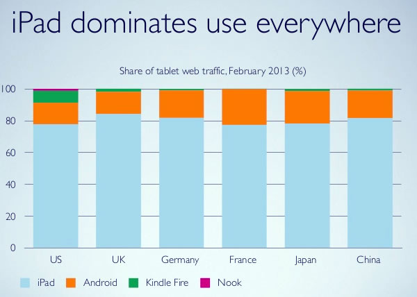 07 ipad use dominates everywhere