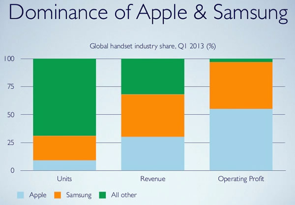 10 dominance of apple and samsung
