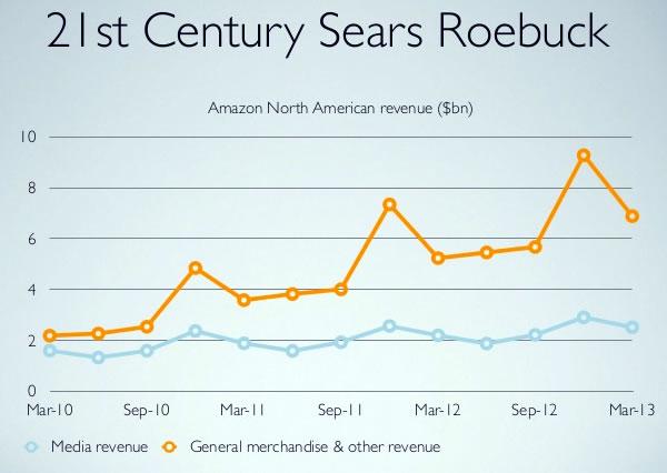 13 21st century sears and roebuck