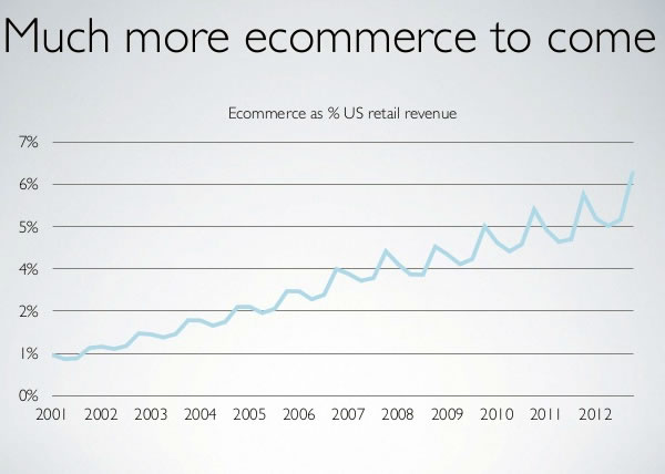 14 much more ecommerce to come