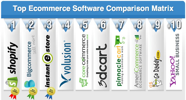 top ecommerce solution matrix
