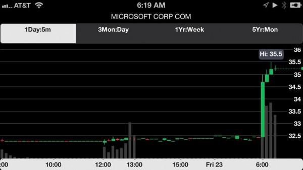 microsoft shares ballmer departure