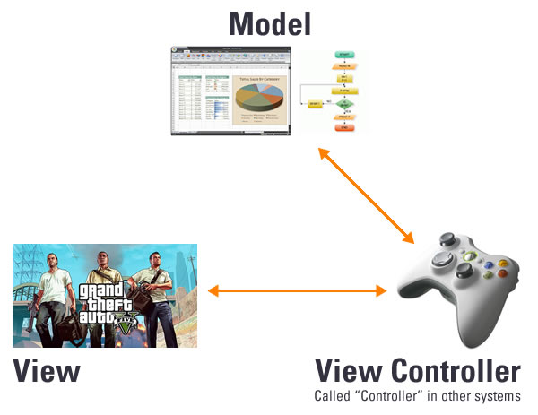 model view view controller