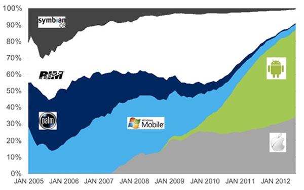 blackberry demise in single chart