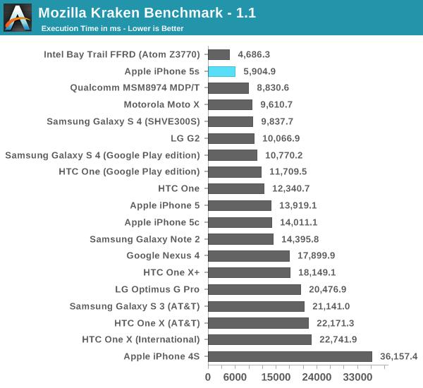 iphone 5s benchmark 3