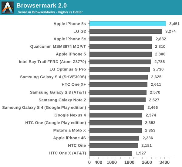 iphone 5s benchmark 5