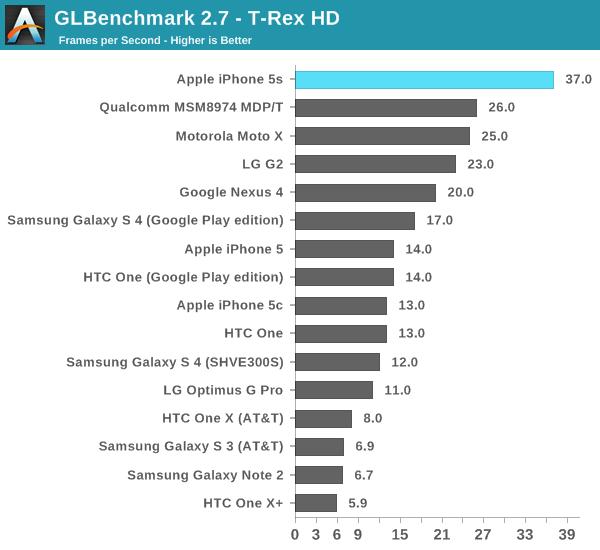 iphone 5s benchmark 6