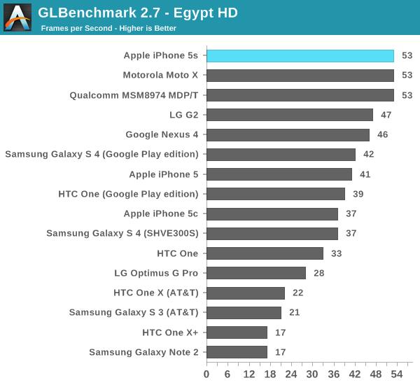 iphone 5s benchmark 7