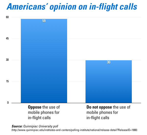 american opinions on in-flight calls