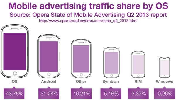 mobile advertising traffic share q2 2013