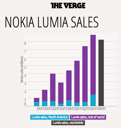 nokia lumia sales