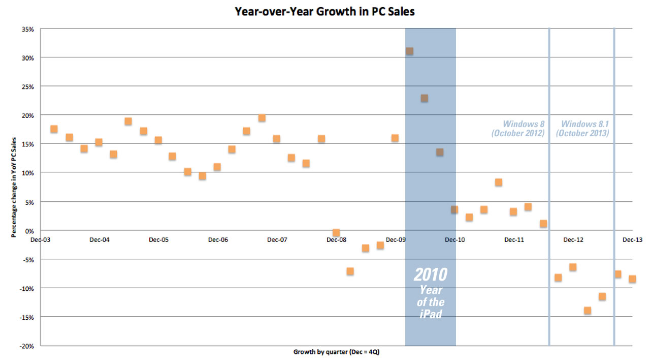 pc sales year over year