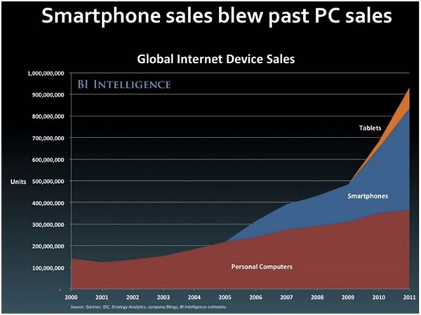 smarphone sales pc sales
