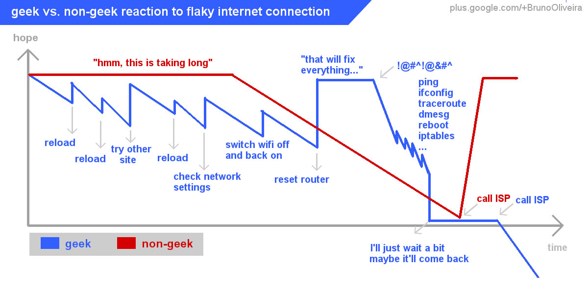 Line graph showing the difference between geek and non-geek responses to a flaky internet connection over time.