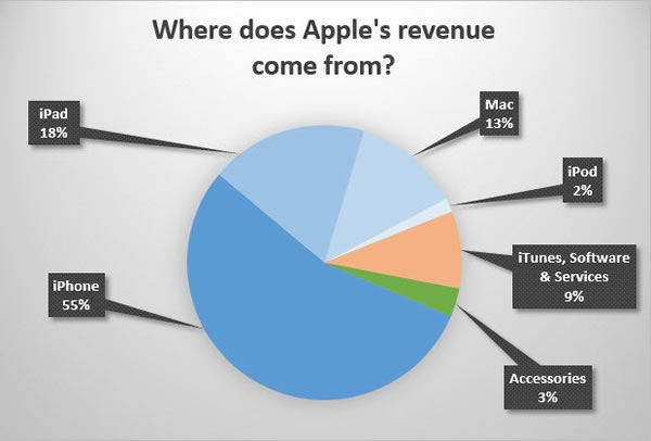 where does apples revenue come from