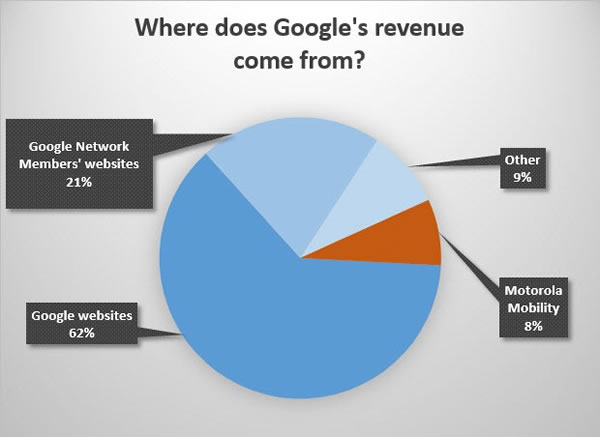 where does googles revenue come from