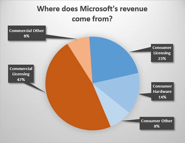 where does microsofts revenue come from