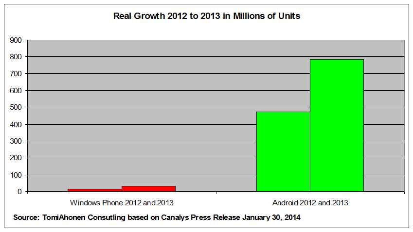 windows phone vs android real growth 2012 - 2013