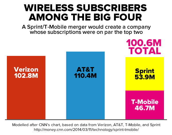 big-4-wireless-subscribers