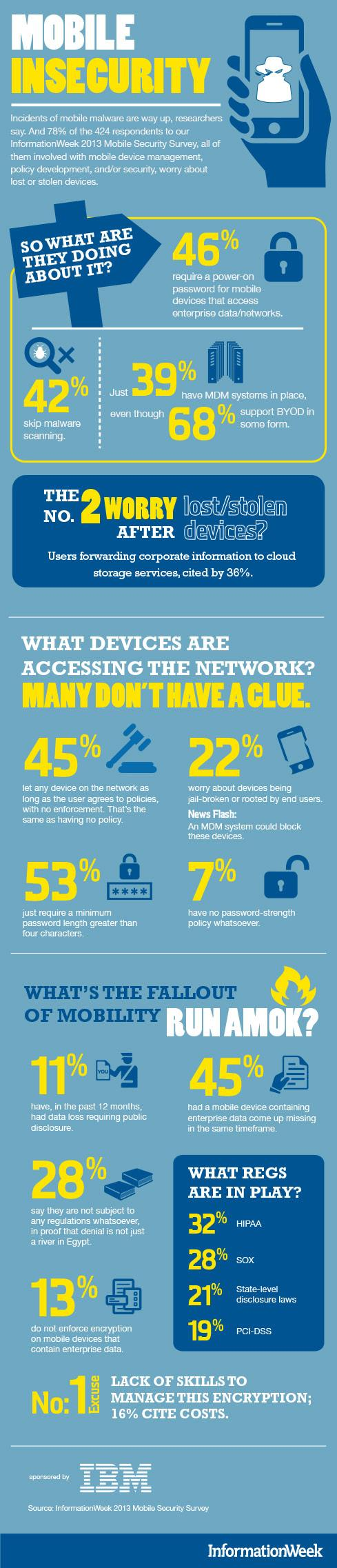 mobile-insecurity-infographic