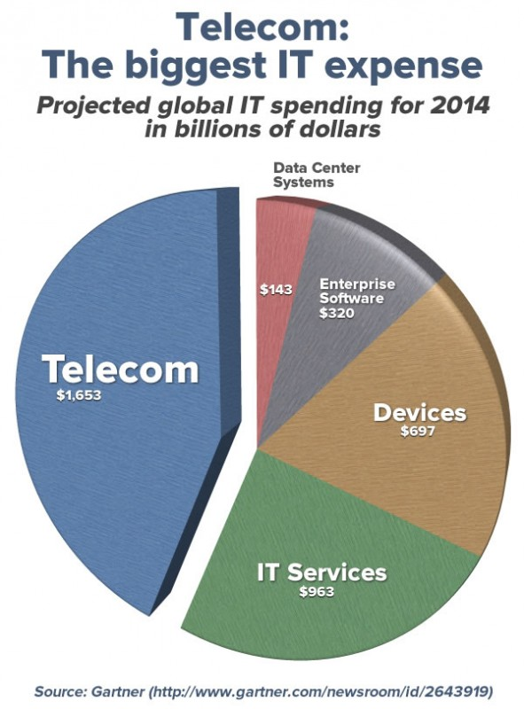 telecom-the-biggest-it-expense