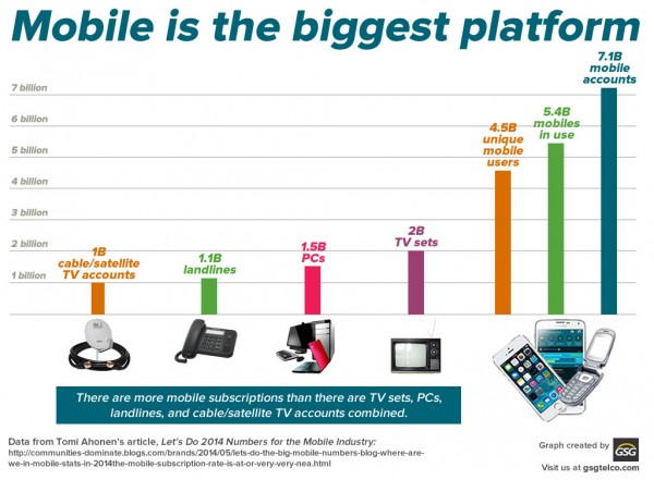 Mobile is the biggest platform - GSGtelco