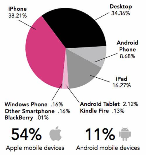 email platform breakdown