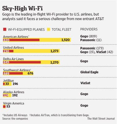 gogo wifi on us carriers