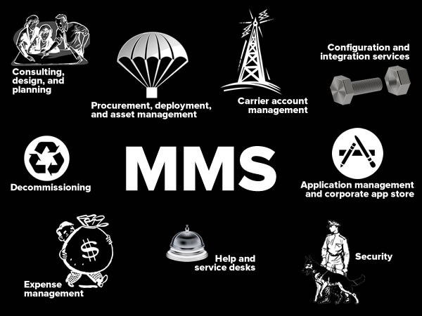 mms components