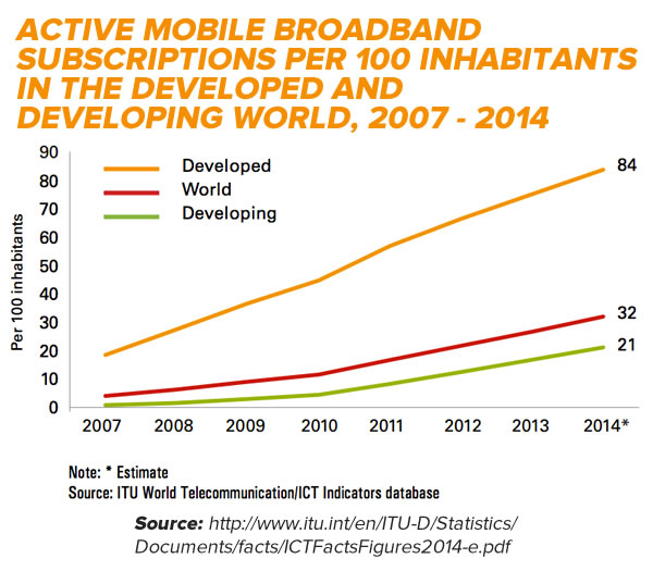 mobile broadband subscriptions 2007 - 2014