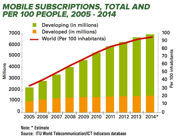 mobile subscriptions worldwide