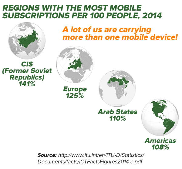 regions w most mobile subscriptions 2014