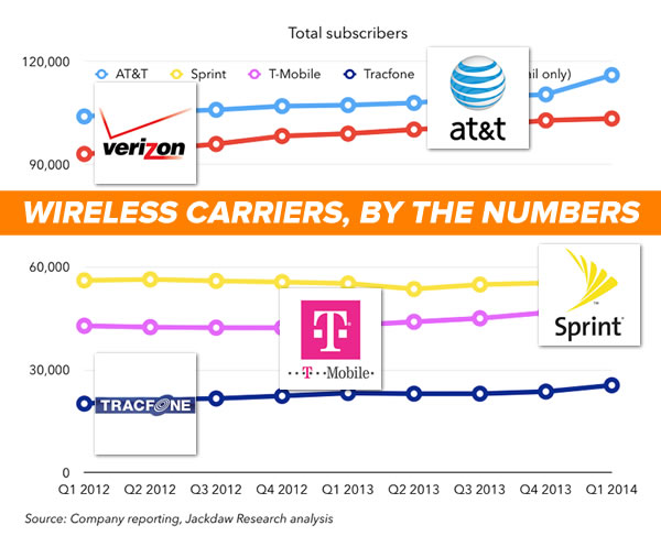 wireless carriers by the numbers