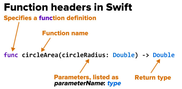 function headers in swift