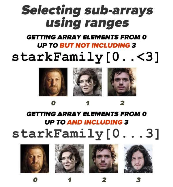 selecting sub-arrays using ranges