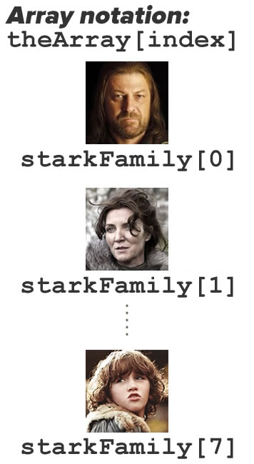 stark family array notation