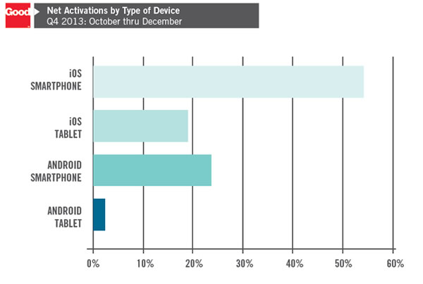 good - ios and android activations