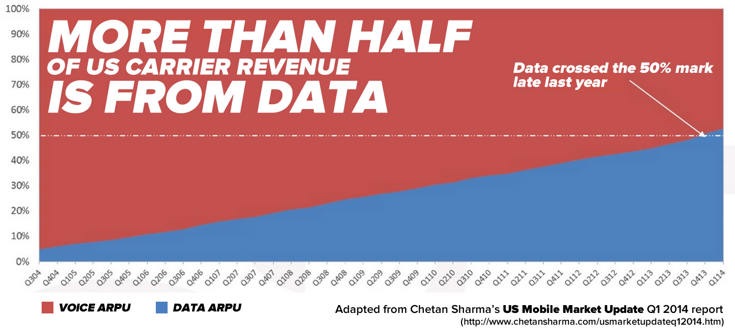 more than half is from data