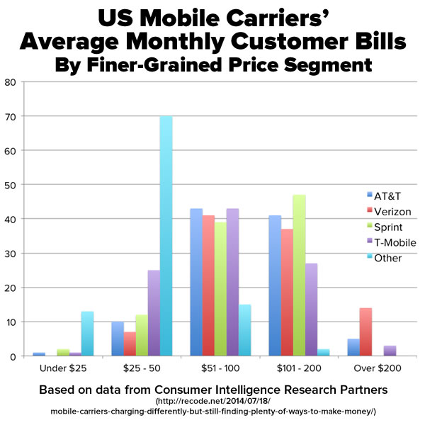 us carriers average monthly customer bills 2