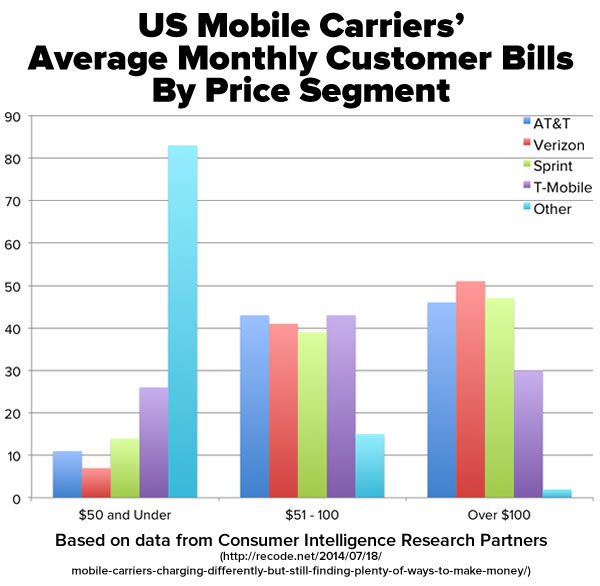 us carriers average monthly customer bills