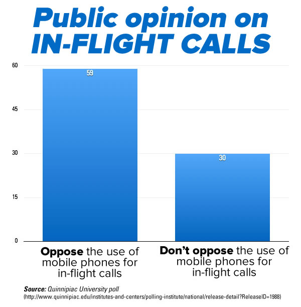 public opinion on in-flight calls