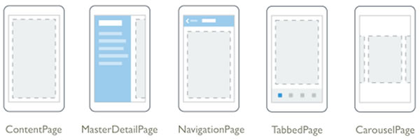 xamarin forms page types