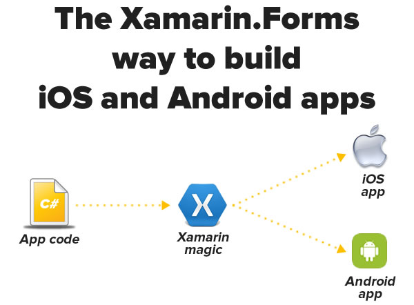 xamarin.forms apps