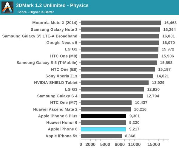 iphone 6 3dmark physics