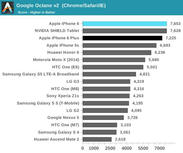 iphone 6 google octane