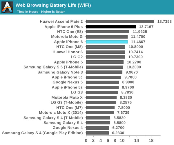 iphone 6 web browsing battery life